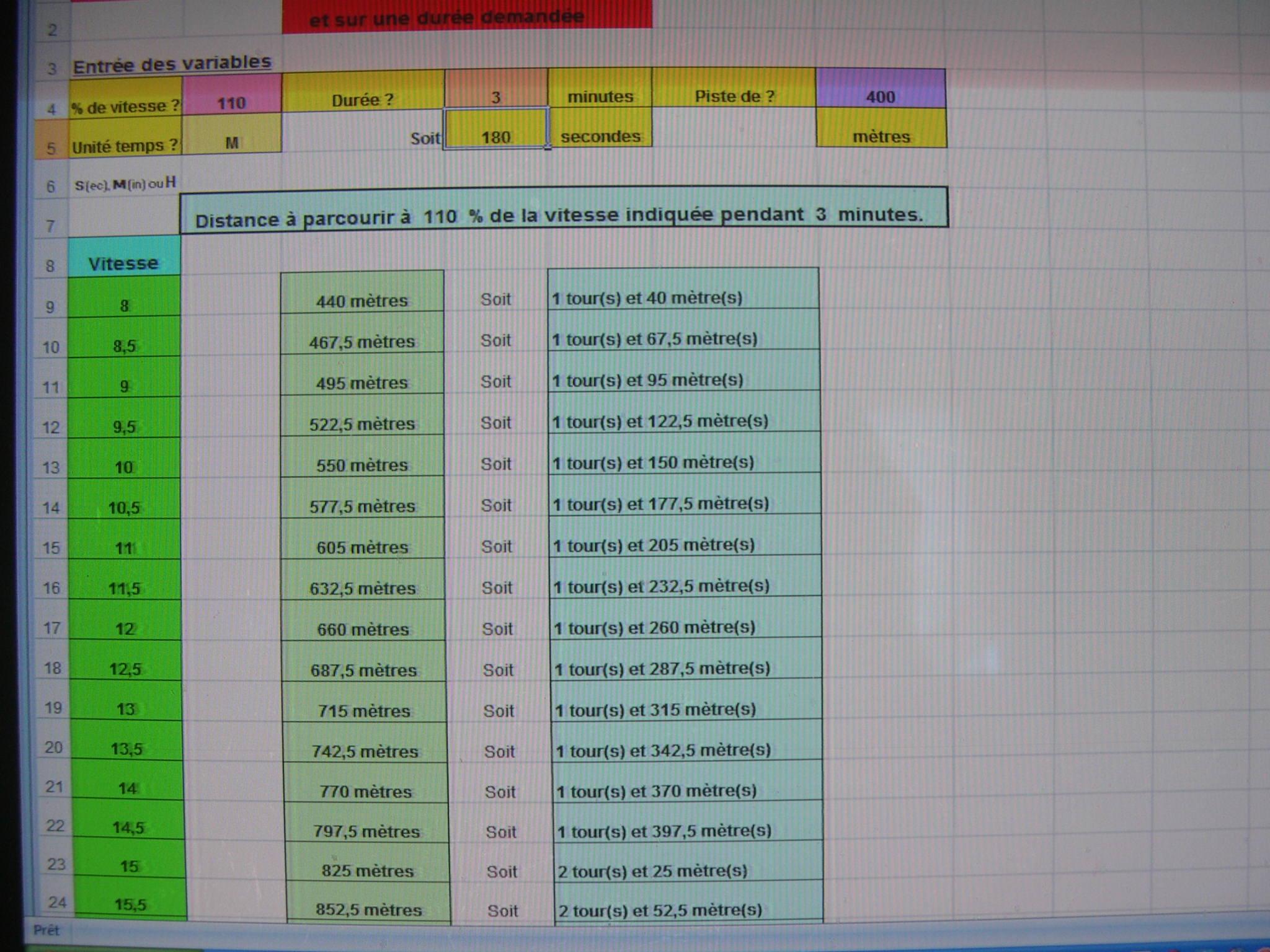 Calculs Et Fiches D Allures De Courses Selon Divers Parametres Ressources Pour La Formation Et L Eps